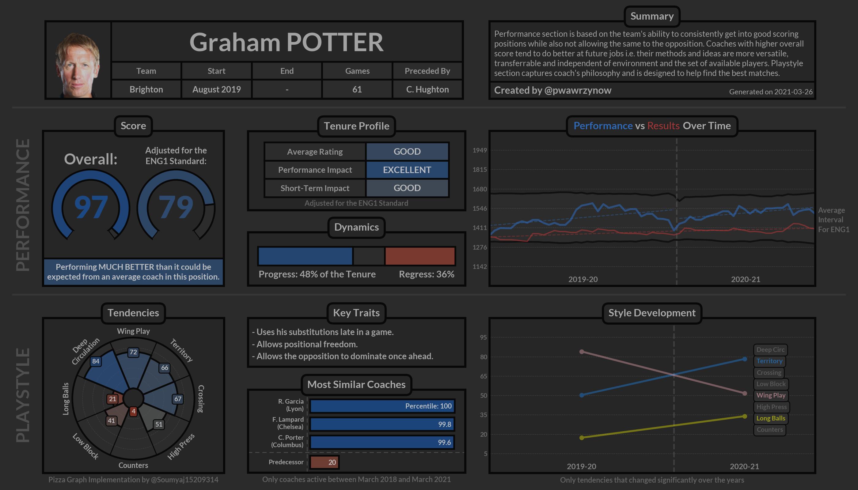 Graham POTTER_Brighton.png