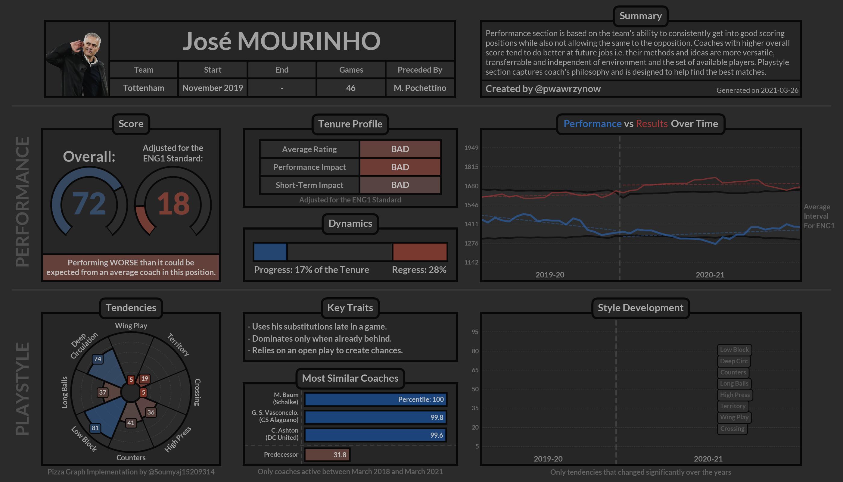José MOURINHO_Tottenham.png